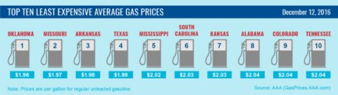 Top 10 Least Expensive Average Gas Prices - December 2016