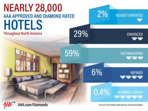 AAA 2017 Approved and Diamond Rated Hotels