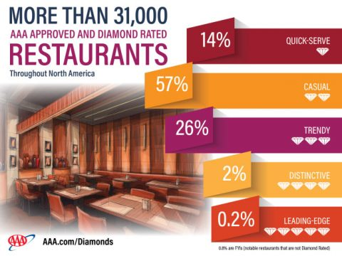 AAA 2017 Approved and Diamond Rated Restaurants