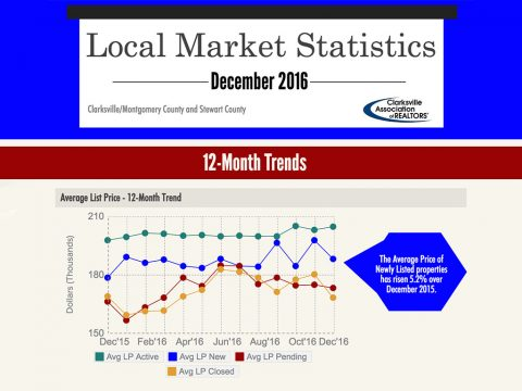 Clarksville Local Market Statistics - December 2016