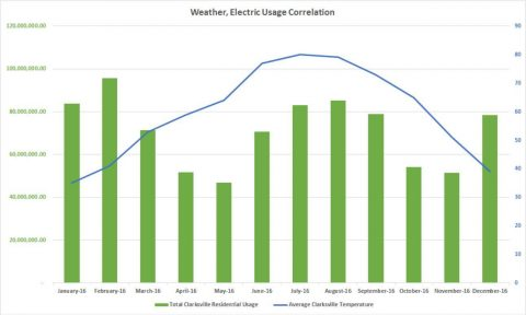Clarksville Weather, Electric Usage Correlation