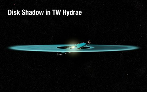This diagram reveals the proposed structure of a gas-and-dust disk surrounding the nearby, young star TW Hydrae.The illustration shows an inner disk that is tilted due to the gravitational influence of an unseen companion, which is orbiting just outside the disk.The tilted inner disk is the best explanation for a shadow covering part of the disk's outer region. The warped disk is blocking light from the star and casting the shadow across the disk. (NASA, ESA, and A. Feild (STScI))