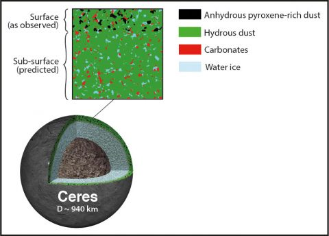 The column of material at and just below the surface of dwarf planet Ceres (box) – the top layer contains anhydrous (dry) pyroxene dust accumulated from space mixed in with native hydrous (wet) dust, carbonates, and water ice. (Bottom) Cross section of Ceres showing the surface layers that are the subject of this study plus a watery mantle and a rocky-metallic core. (Pierre Vernazza, LAM–CNRS/AMU)