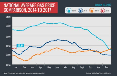 National Average Gas Price Comparison, 2015-2017 - January 2017