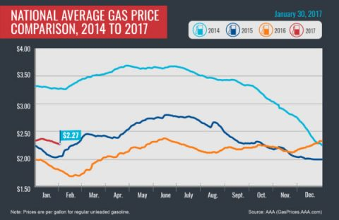 National Average Gas Price Comparison, 2015-2017-January