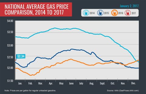 National Average Gas Price Comparison, 2014-2017-January