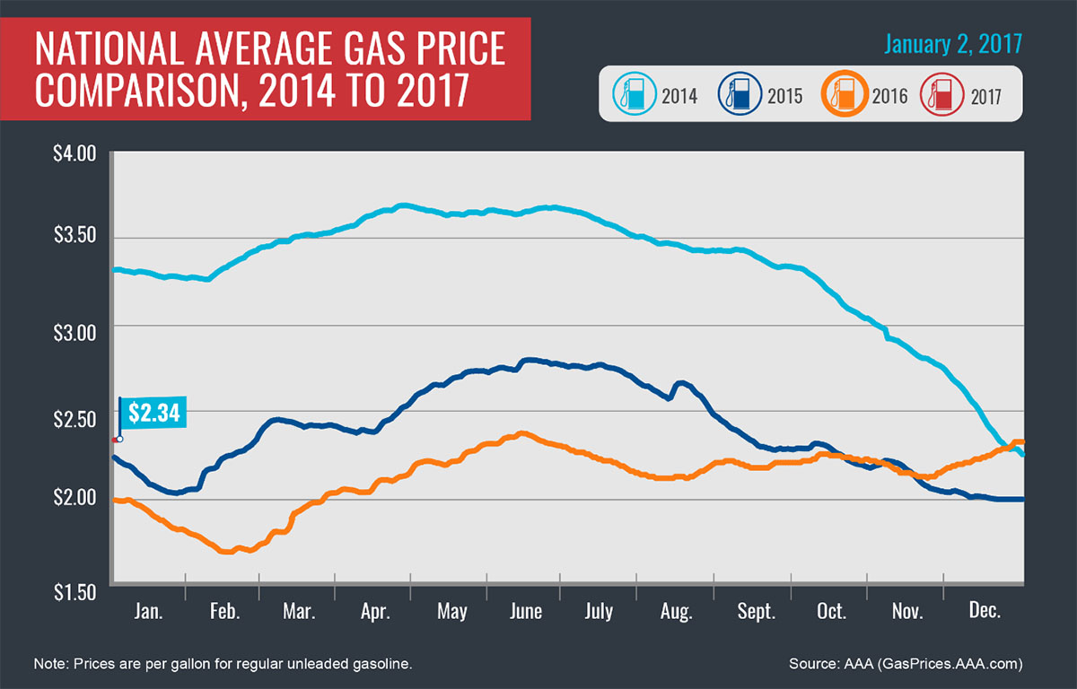 Diagram Aaa Reports Refinery Issues Push Gas Prices Higher