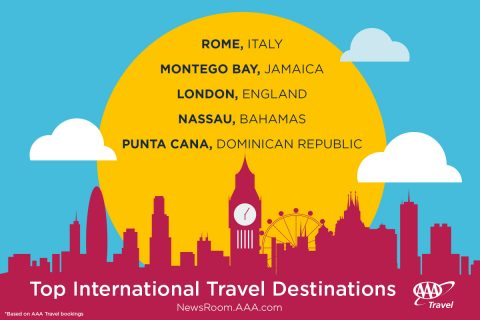 Top International Travel Destinations 2017