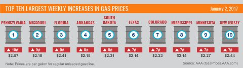 Top Ten Largest Weekly Increases in Gas Prices - January 2017