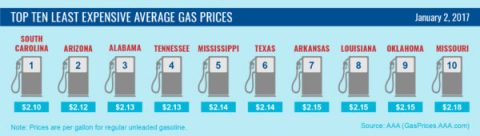 Top Ten Least Expensive Average Gas Prices - January 2017