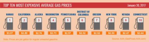 Top Ten Most Expensive Average Gas Prices - January 2017