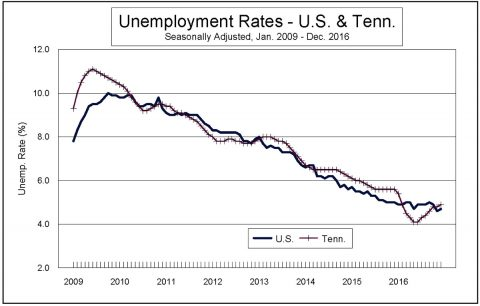 Unemployment Rates - U.S. and Tennessee - December 2016