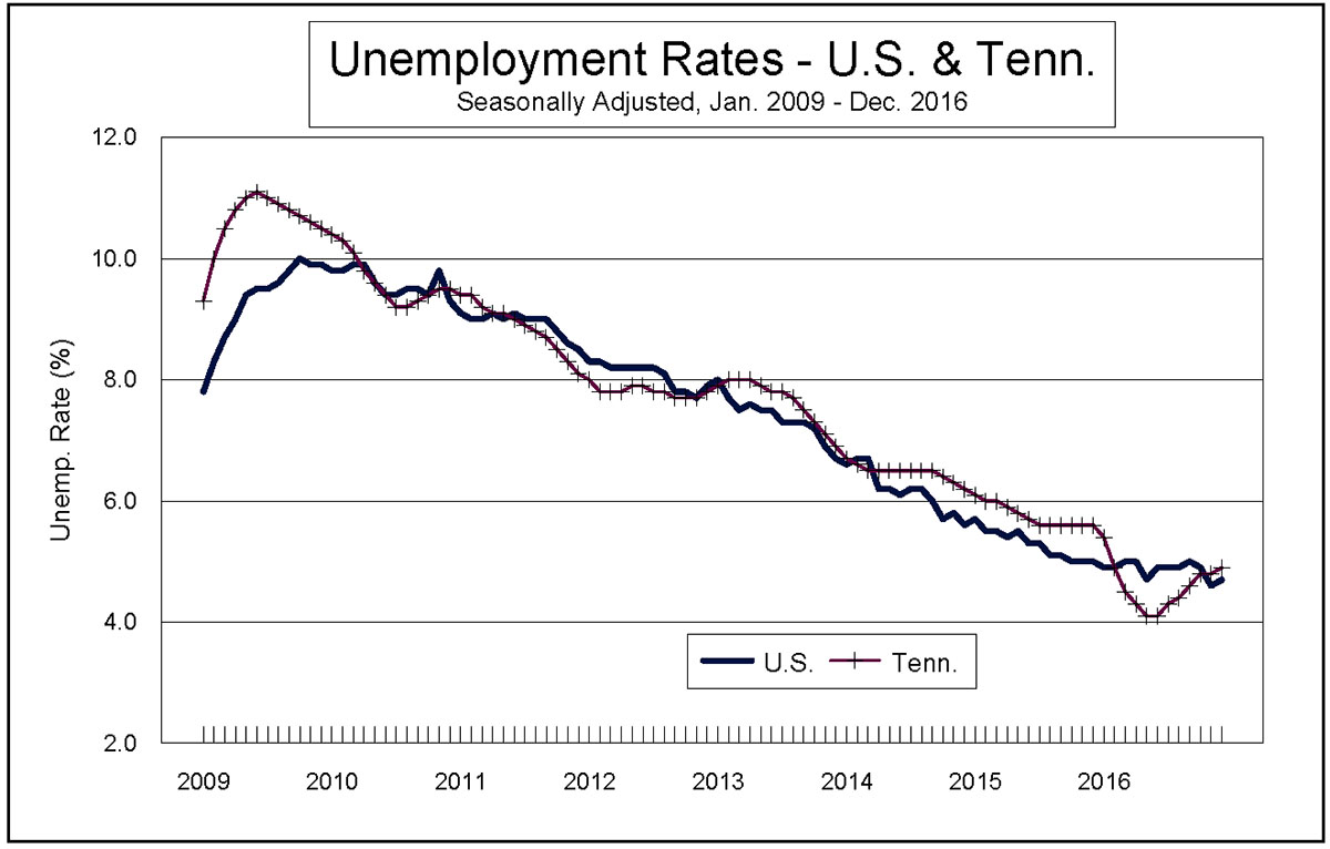 Check the unemployment rate in your state.
