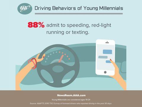 Driving Behaviors Young Millennials