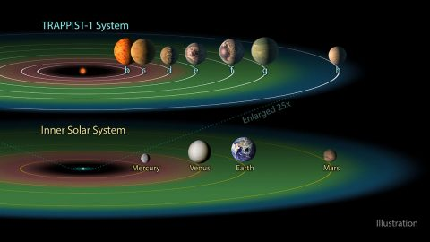 """Three of the TRAPPIST-1 planets -- TRAPPIST-1e, f and g -- dwell in their star's so-called """"habitable zone,"""" shown in green. This is the band around the star where temperatures are just right -- not too hot, not too cold -- for liquid water to pool on the surface of an Earth-like world. (NASA/JPL-Caltech)"""