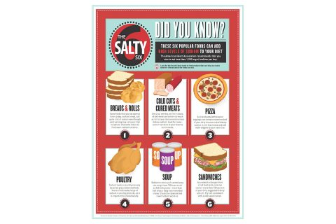 This is the American Heart Association's Salty Six Infographic highlighting six popular foods that can add high levels of sodium to your diet. They are bread and rolls, cold cuts, cured meat, pizza, poultry, soup, and sandwiches. (American Heart Association)