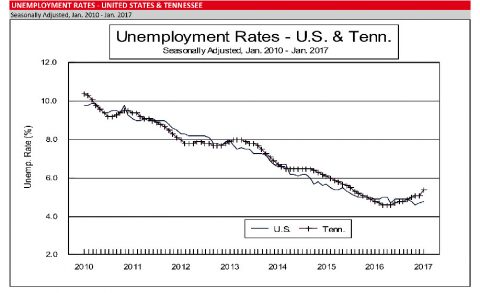 2017 January - Unemployment Rates - United States and Tennessee