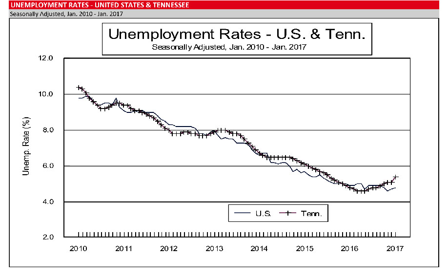 unemployment in united states This statistic shows the unemployment rate in the united states from 2007 to 2017 in 2017, the unemployment rate among the -of-the-united-states/united states population ranged at.
