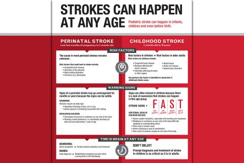 Infographic on Pediatric Stroke. (American Stroke Association)