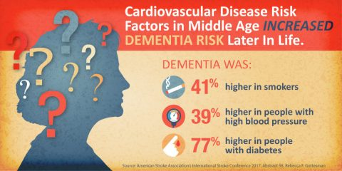 Cardiovascular disease risk factors in midle age increase dementia risk later in life. Dementia was: 41% higher in smokers; 39% higher in people with high blood pressure; 77% higher in people with diabetes. (American Heart Association)