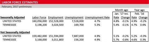 Labor Force Estimates Chart-February 2017