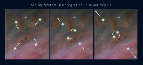 This three-frame illustration shows how a grouping of stars can break apart, flinging the members into space. Panel 1: members of a multiple-star system orbiting each other. Panel 2: two of the stars move closer together in their orbits. Panel 3: the closely orbiting stars eventually either merge or form a tight binary. This event releases enough gravitational energy to propel all of the stars in the system outward, as shown in the third panel. (NASA, ESA, and Z. Levy (STScI))