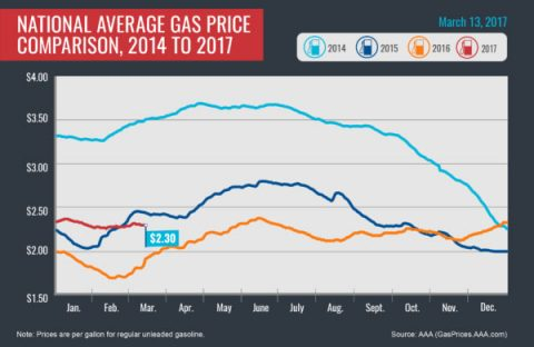 National Average Gas Price Comparison, 2015-2017-March 13th