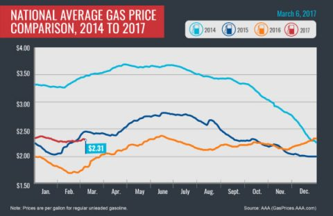 National Average Gas Price Comparison, 2015-2017-March 6th