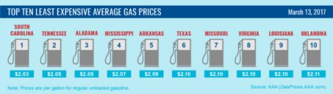 Top Ten Lowest Average Gas Prices - March 13th