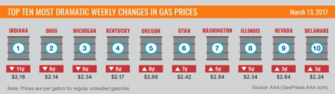 Top Ten Most Dramatic Weekly Increases Gas Prices - March 13th