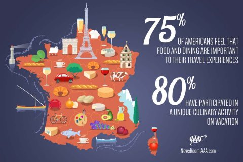 AAA survey reveals an estimated 22 million Americans will take a culinary vacation this year.