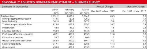 Business Survey Chart-March 2017