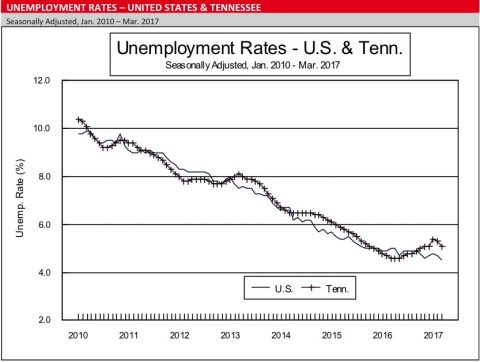 Unemployment Rates - March 2017