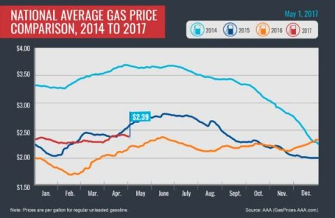 2014-2017 - Average Gas Prices - May