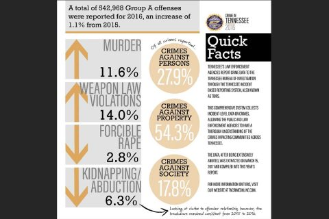 2016 Crime in Tennessee