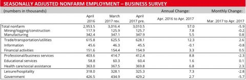 2017 April Business Survey