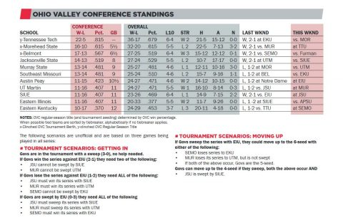 2017 Ohio Valley Conference Standings