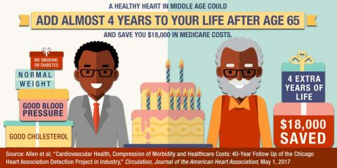 A Healthy Heart in Middle Age Could Add Almost Four Years to Your Life After Age 65 and Save You $18,000 in Medicare Care Costs. Graphic shows these benefits for middle aged adults who don't smoke or have diabetes, maintain a normal weight, have good blood pressure and good cholesterol. (American Heart Association)