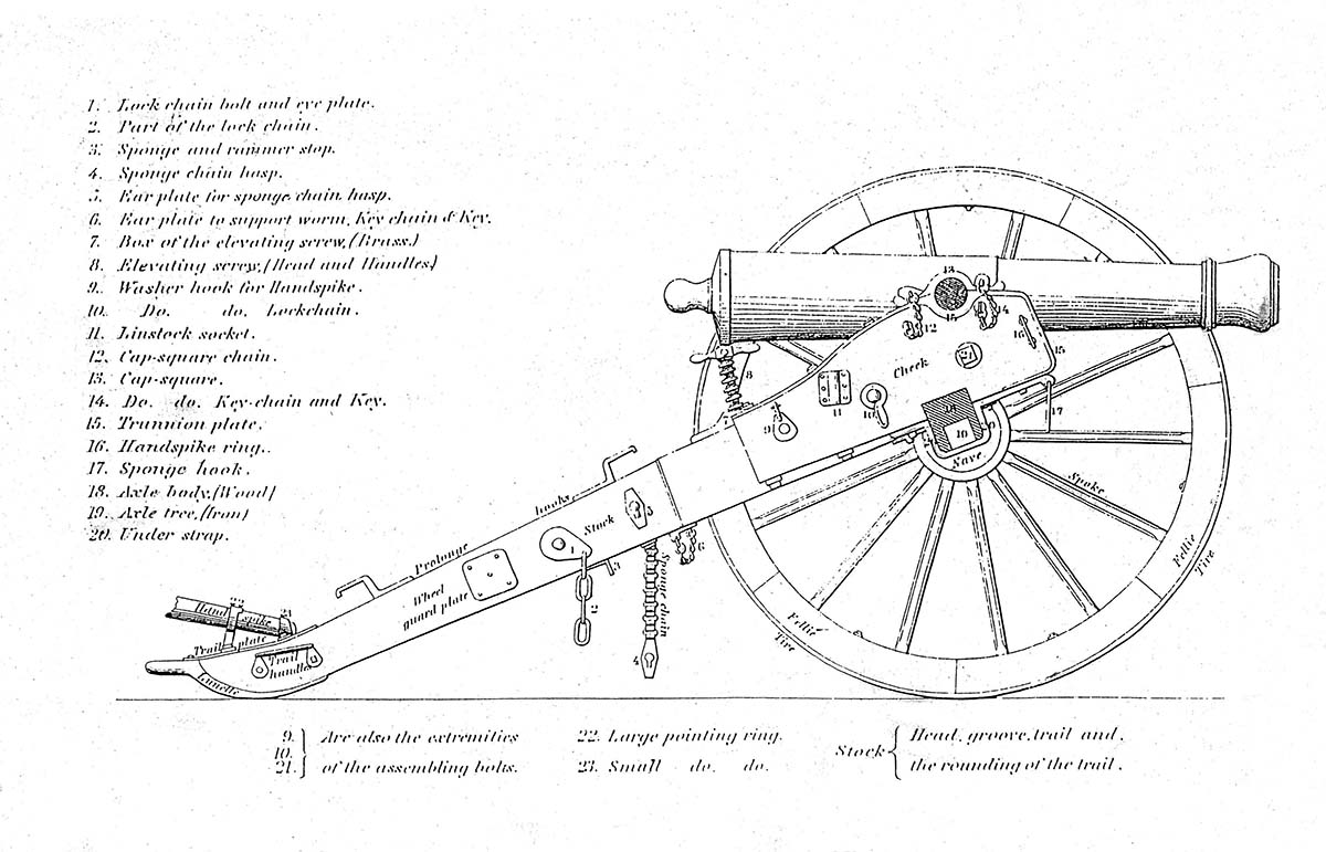 Civil War Cannon Parts Pictures To Pin