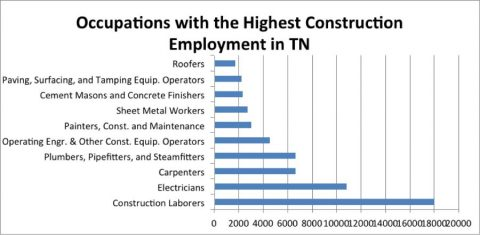 Occupations with the Highest Construction Employment in Tennessee