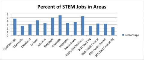 Percent of STEM Jobs in Areas