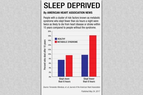 Sleep and metabolic syndrome study. (American Heart Association)