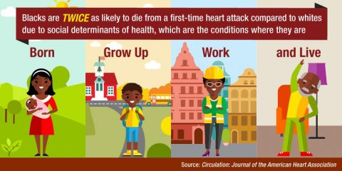 Blacks suffer higher rates of fatal first-time heart attacks than whites