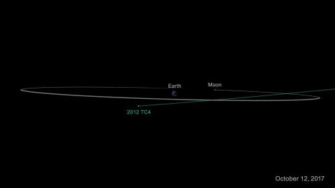 On Oct. 12, 2017, asteroid 2012 TC4 will safely fly past Earth. Even though scientists cannot yet predict exactly how close it will approach, they are certain it will come no closer to Earth than 4,200 miles (6,800 kilometers). (NASA/JPL-Caltech)