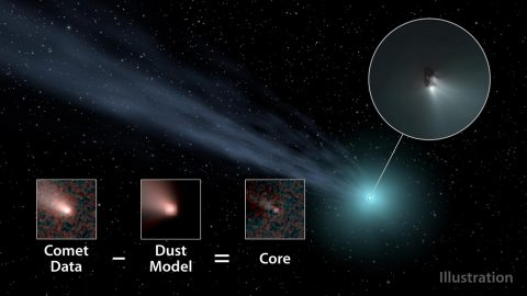 This illustration shows how scientists used data from NASA's WISE spacecraft to determine the nucleus sizes of comets. They subtracted a model of how dust and gas behave in comets in order to obtain the core size. (NASA/JPL-Caltech)