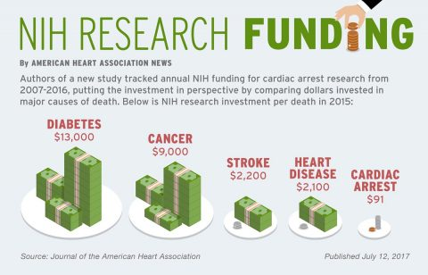 NIH Research Funding Graphic. (American Heart Association)