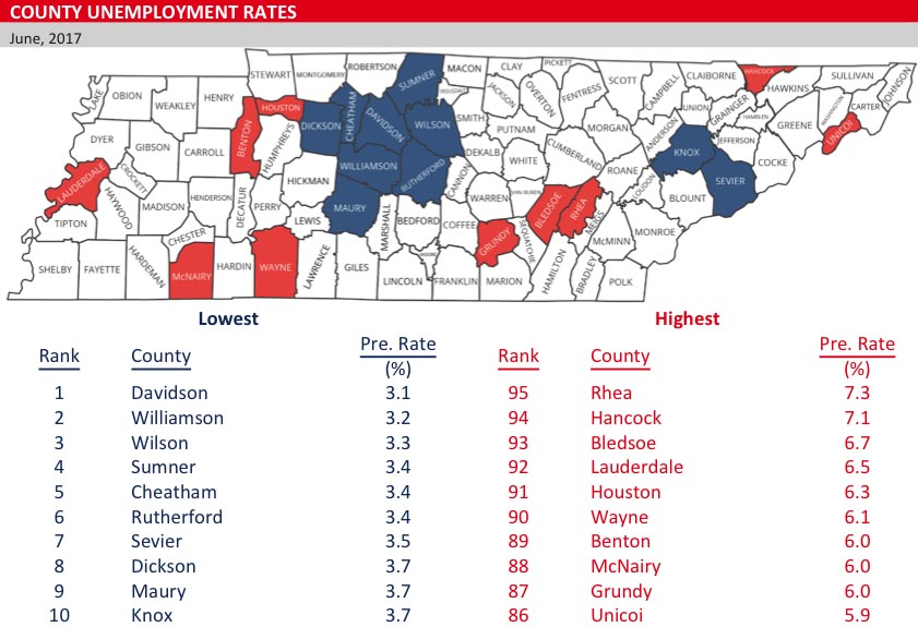 Montgomery County Unemployment rate rose 1.4 percent in June, 2017 ...