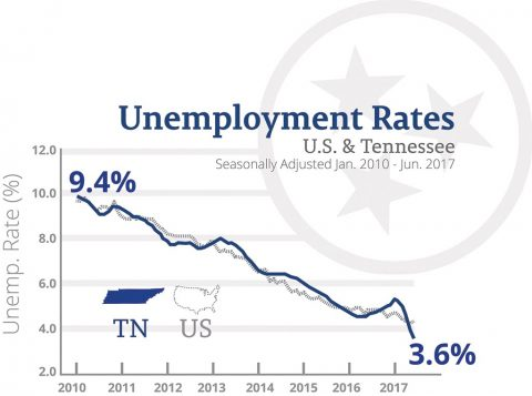 Tennessee Unemployment Rate - June 2017