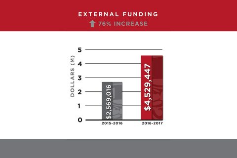 Austin Peay State Univerity External Funding Increased 76% in 2016-2017