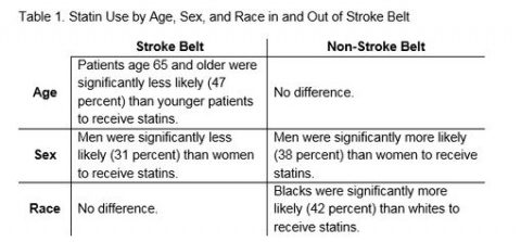 Chart of Statin Use By Age, Sex and Race in and out of Stroke Belt